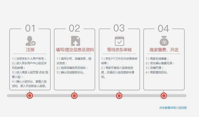 京东无货源开店的所有流程,必看的入驻过程,详细解析!!